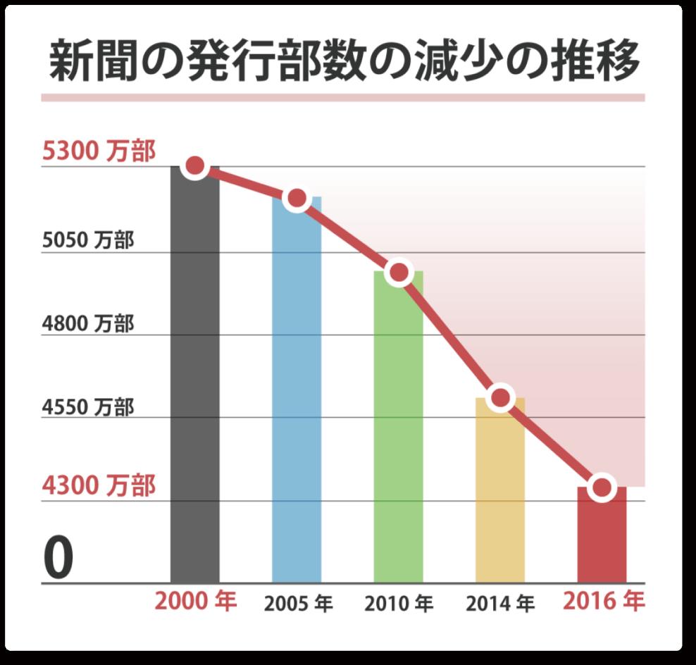 新聞の発行部数と世帯数の推移,2000年には約53000000あった購読者数が2016年には約43000000に。なんとこの16年で10000000減少してることがわかりますね